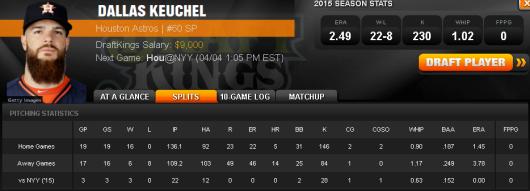 Pitcher Split Stats