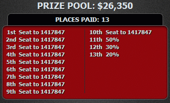 Current LSOP Millions Prize Pool