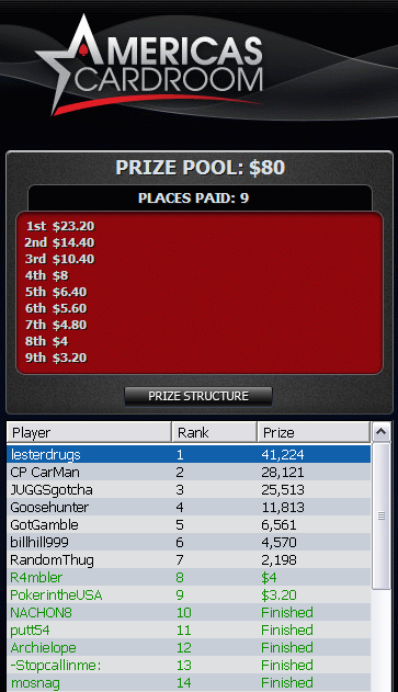 PLO Tournament Finish