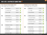 Depth Charts on DraftKings