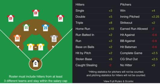 DK Baseball Scoring