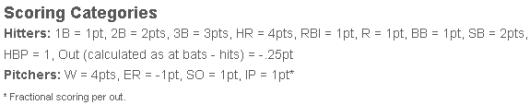 Fan Duel Fantasy Baseball Scoring