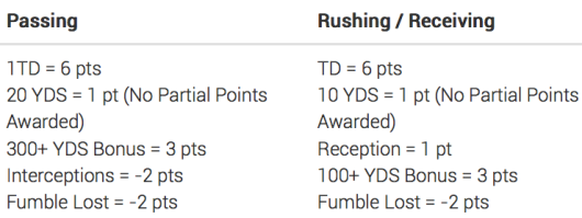 NFL scoring Offence