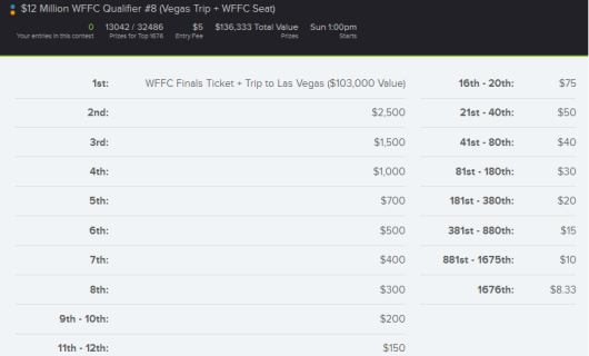 $5 Qualifier Payouts
