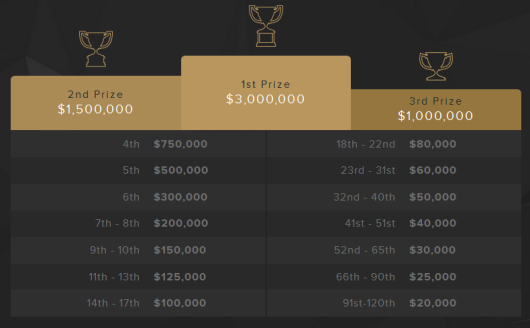 Final Payouts