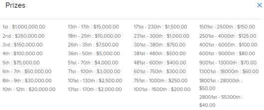 Sunday Million Updated Payouts