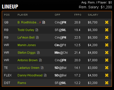 Last Minute DraftKings Millionaire Maker Line up Suggestion